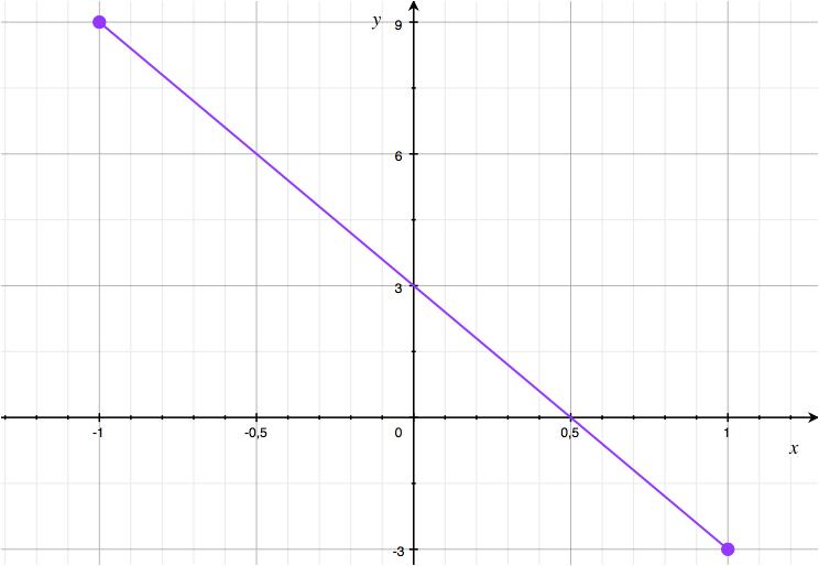encontre a equação da reta que passa pelo ponto