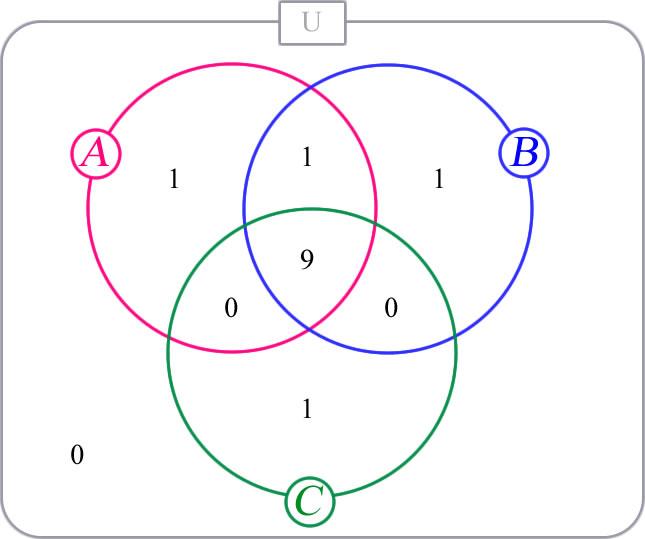 Exerccio de matemtica treinamento determine o nmero de elementos do conjunto ccuart Images